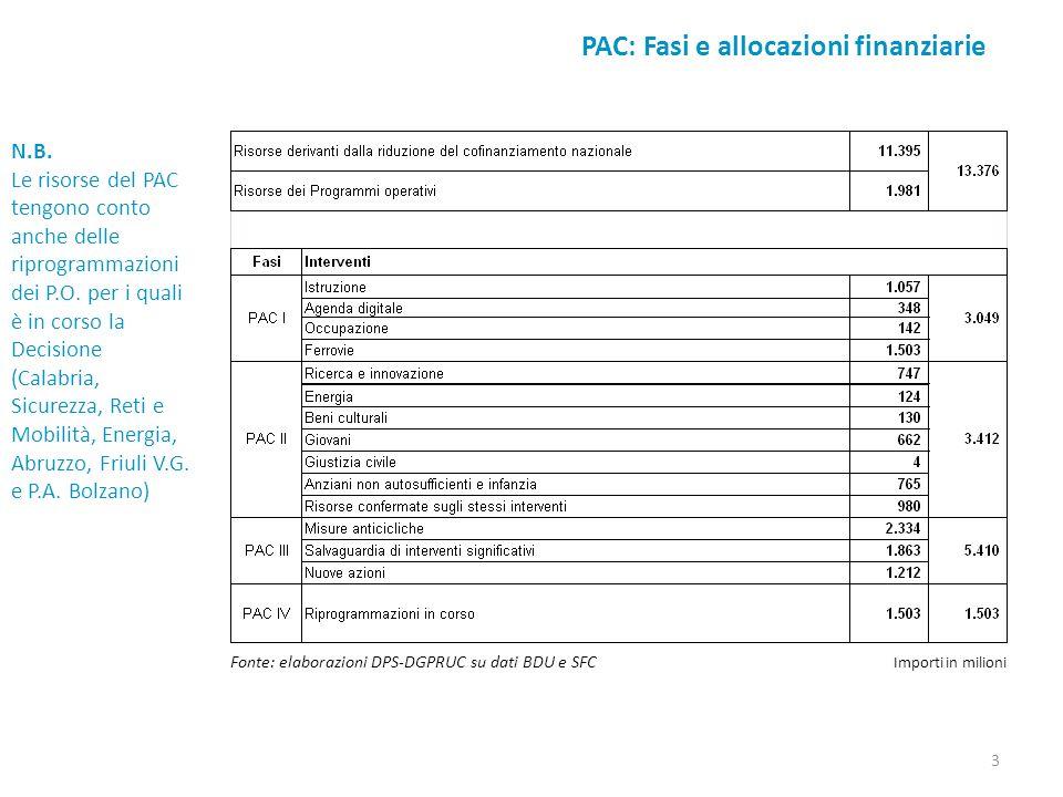PAC: Fasi e allocazioni finanziarie Fonte: elaborazioni DPS-DGPRUC su dati BDU e SFC Importi in milioni N.B. Le risorse del PAC tengono conto anche de