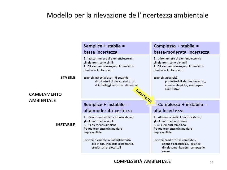 11 Modello per la rilevazione dell'incertezza ambientale Semplice + stabile = bassa incertezza 1. Basso numero di elementi esterni; gli elementi sono