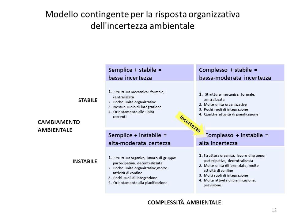12 Modello contingente per la risposta organizzativa dell'incertezza ambientale Semplice + stabile = bassa incertezza 1. Struttura meccanica: formale,