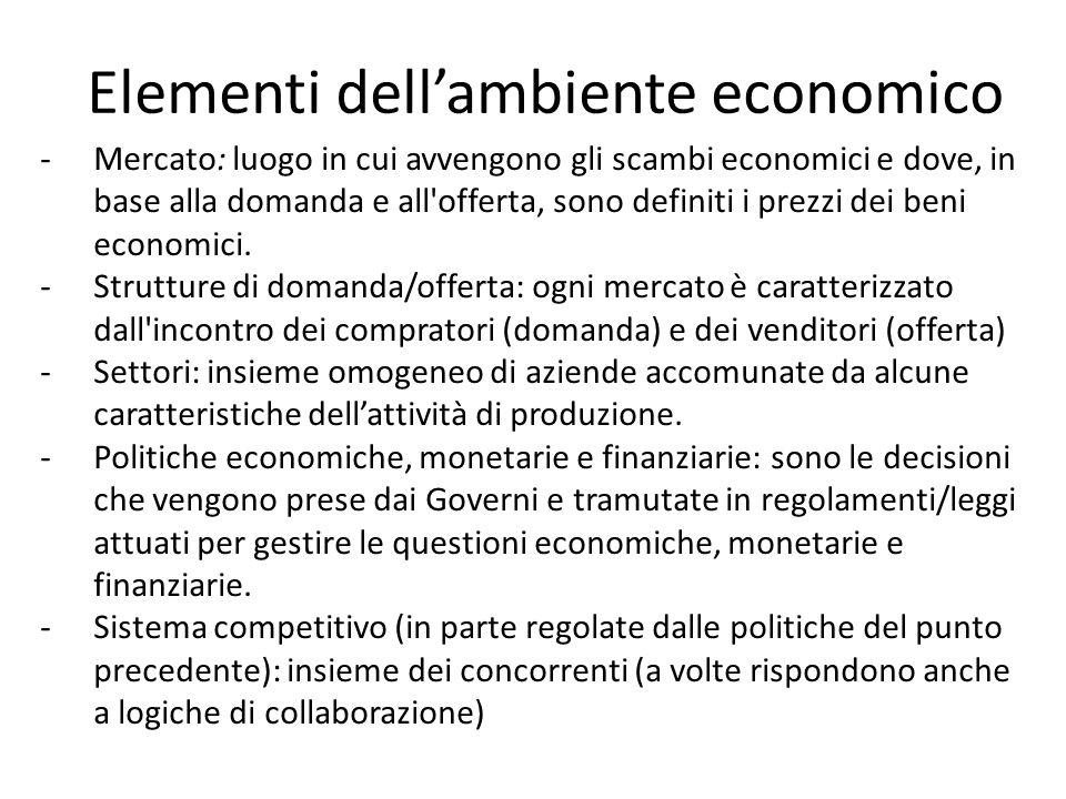 Elementi dellambiente economico -Mercato: luogo in cui avvengono gli scambi economici e dove, in base alla domanda e all'offerta, sono definiti i prez