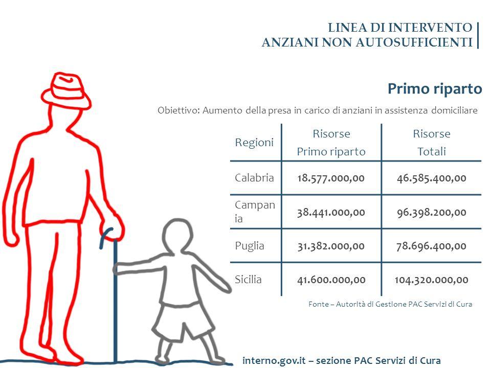Primo riparto Obiettivo: Aumento della presa in carico di anziani in assistenza domiciliare Regioni Risorse Primo riparto Risorse Totali Calabria18.57