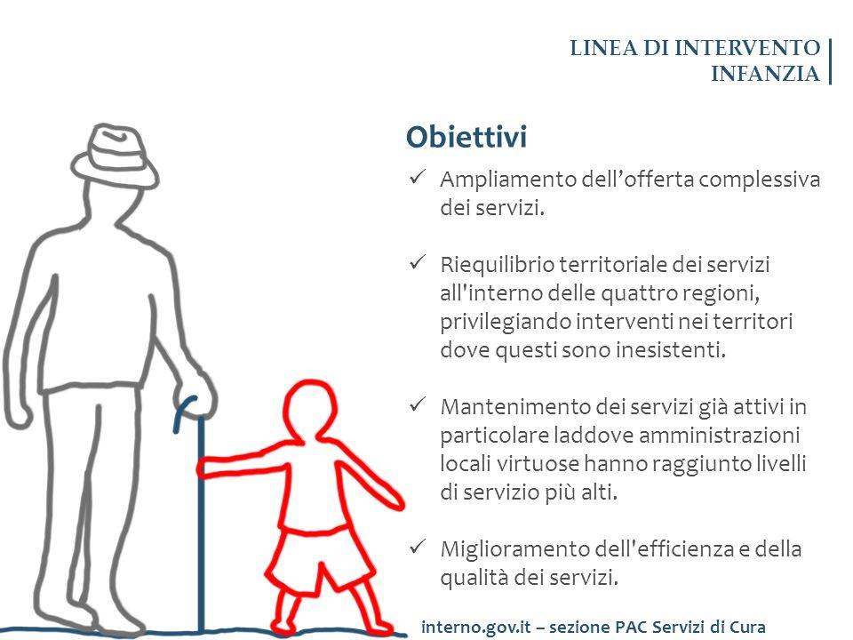Obiettivi Ampliamento dellofferta complessiva dei servizi. Riequilibrio territoriale dei servizi all'interno delle quattro regioni, privilegiando inte