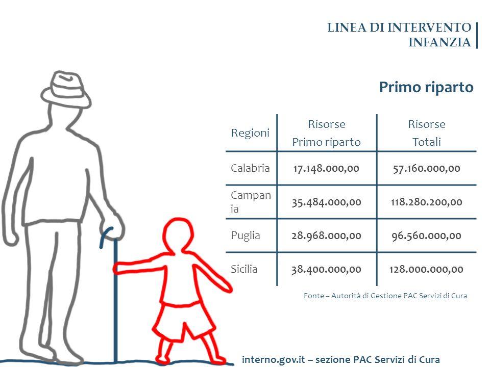 Primo riparto Regioni Risorse Primo riparto Risorse Totali Calabria17.148.000,0057.160.000,00 Campan ia 35.484.000,00118.280.200,00 Puglia28.968.000,0