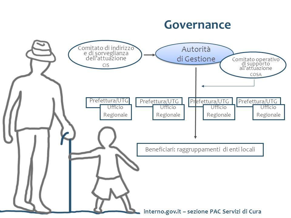 Infanzia (da 0 a 36 mesi) Gli interventi sono indirizzati a: Anziani non autosufficienti (over 65) interno.gov.it – sezione PAC Servizi di Cura