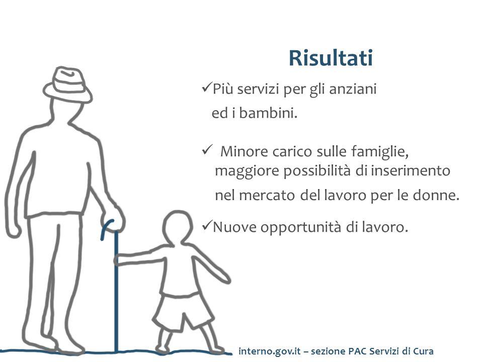 Risorse 730 milioni di euro 330 milioni Anziani non autosufficienti 400 milioni Infanzia interno.gov.it – sezione PAC Servizi di Cura