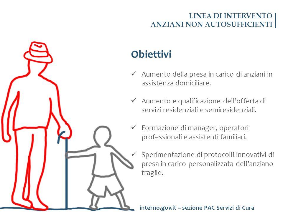LINEA DI INTERVENTO ANZIANI NON AUTOSUFFICIENTI Obiettivi Aumento della presa in carico di anziani in assistenza domiciliare. Aumento e qualificazione