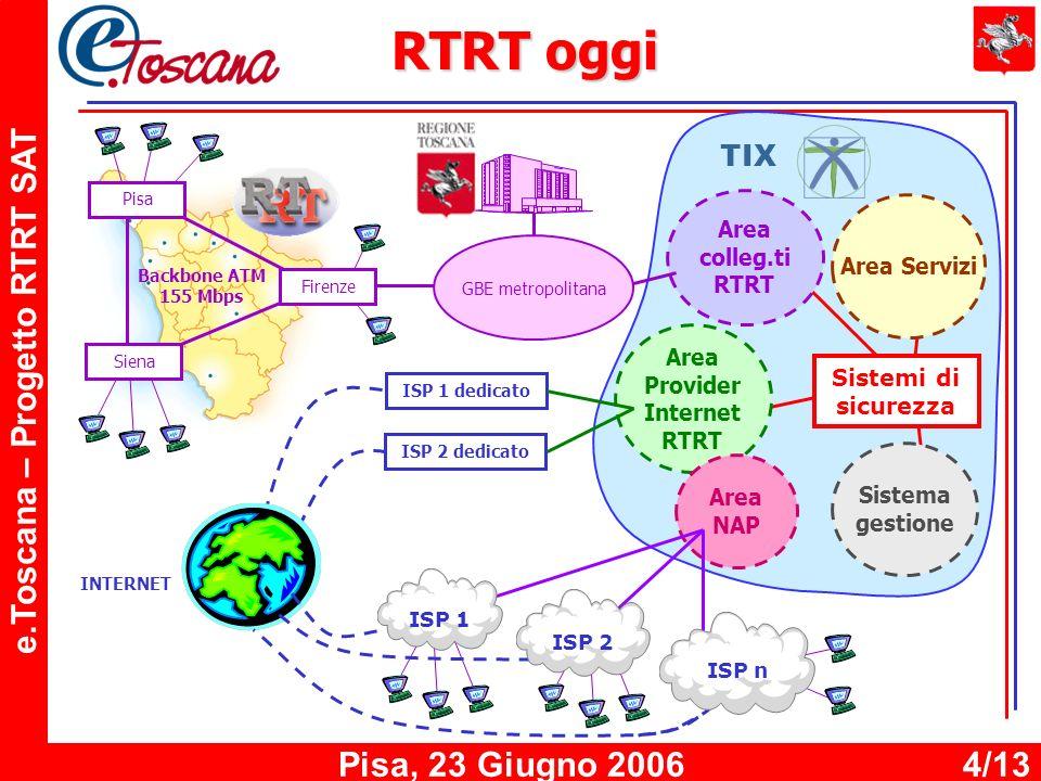 e.Toscana – Progetto RTRT SAT Pisa, 23 Giugno 20064/13 Area Provider Internet RTRT Sistema gestione Area Servizi Area colleg.ti RTRT Sistemi di sicurezza TIX Area NAP RTRT oggi Firenze Pisa Siena Backbone ATM 155 Mbps GBE metropolitana INTERNET ISP 1 dedicato ISP 2 dedicato ISP 2 ISP 1 ISP n