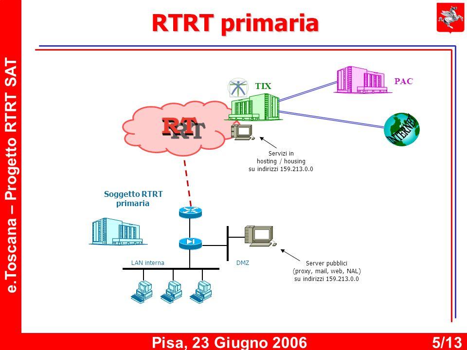 e.Toscana – Progetto RTRT SAT Pisa, 23 Giugno 20065/13 RTRT primaria Server pubblici (proxy, mail, web, NAL) su indirizzi 159.213.0.0 TIX PAC DMZ LAN interna Soggetto RTRT primaria Servizi in hosting / housing su indirizzi 159.213.0.0