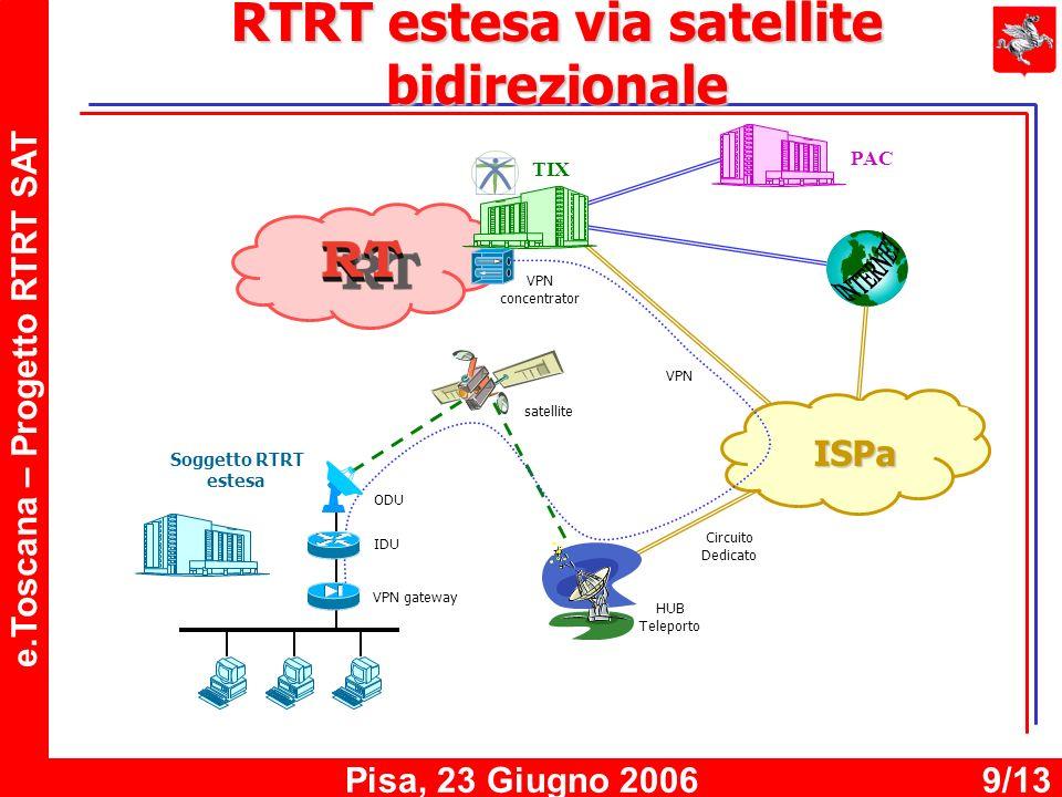 e.Toscana – Progetto RTRT SAT Pisa, 23 Giugno 20069/13 RTRT estesa via satellite bidirezionale ISPa TIX PAC VPN Soggetto RTRT estesa HUB Teleporto IDU VPN gateway ODU VPN concentrator satellite Circuito Dedicato