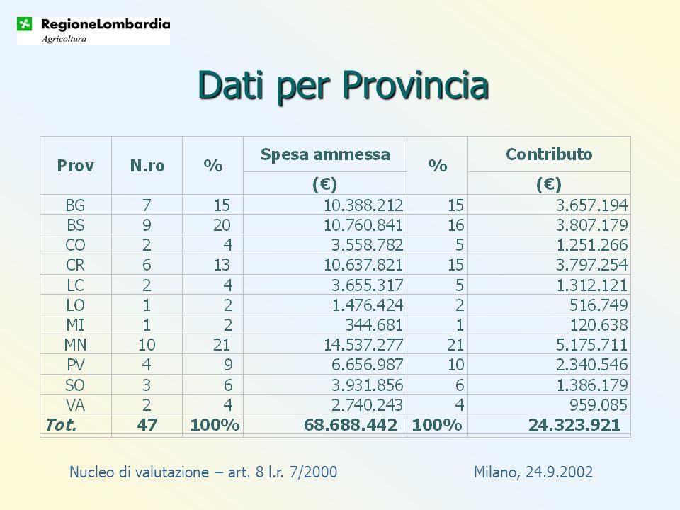 Nucleo di valutazione – art. 8 l.r. 7/2000 Milano, 24.9.2002 Dati per Provincia