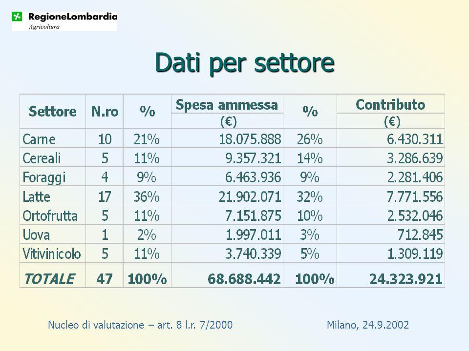 Nucleo di valutazione – art. 8 l.r. 7/2000 Milano, 24.9.2002 Dati per settore
