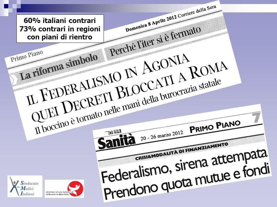 60% italiani contrari 73% contrari in regioni con piani di rientro