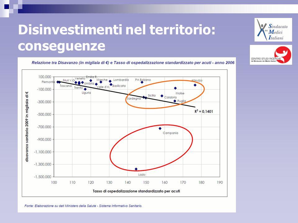 Disinvestimenti nel territorio: conseguenze
