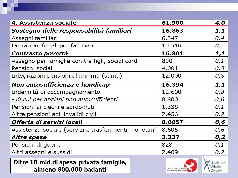 Oltre 10 mld di spesa privata famiglie, almeno 800.000 badanti