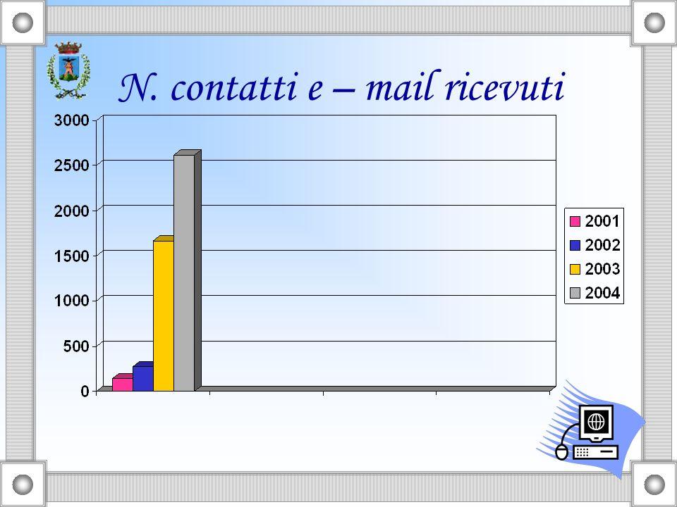 N. contatti e – mail ricevuti