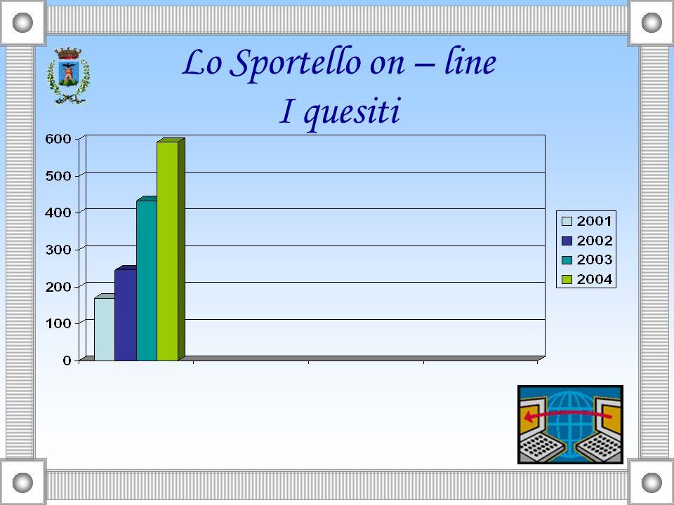 Lo Sportello on – line I quesiti