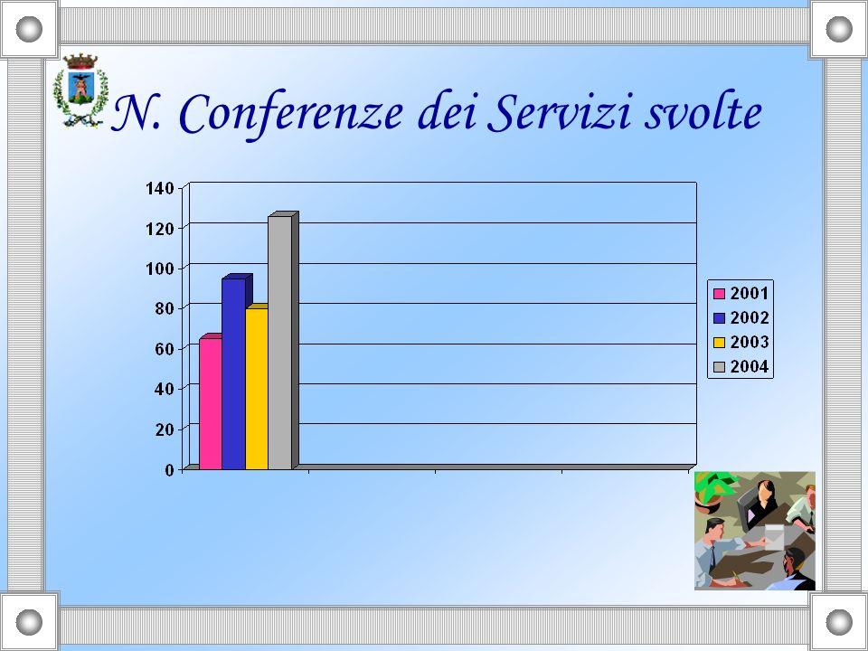 N. Conferenze dei Servizi svolte