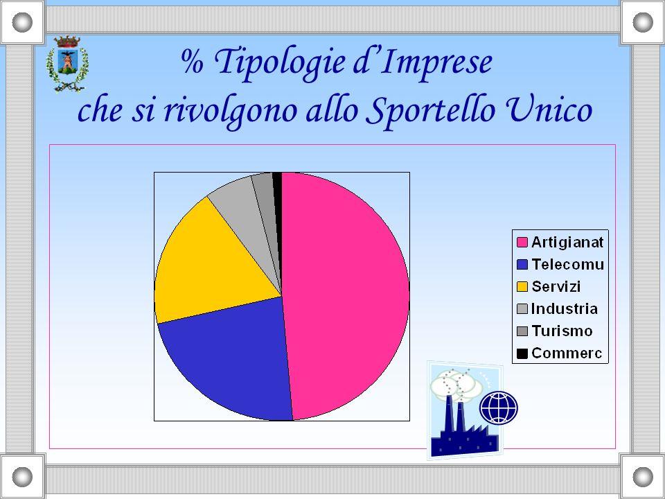 % Tipologie dImprese che si rivolgono allo Sportello Unico