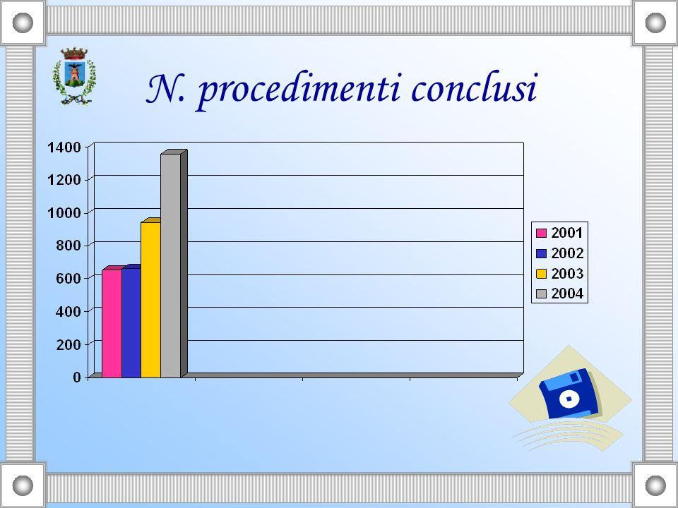 N. procedimenti conclusi