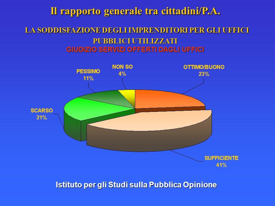 Istituto per gli Studi sulla Pubblica Opinione Il rapporto generale tra cittadini/P.A. LA SODDISFAZIONE DEGLI IMPRENDITORI PER GLI UFFICI PUBBLICI UTI