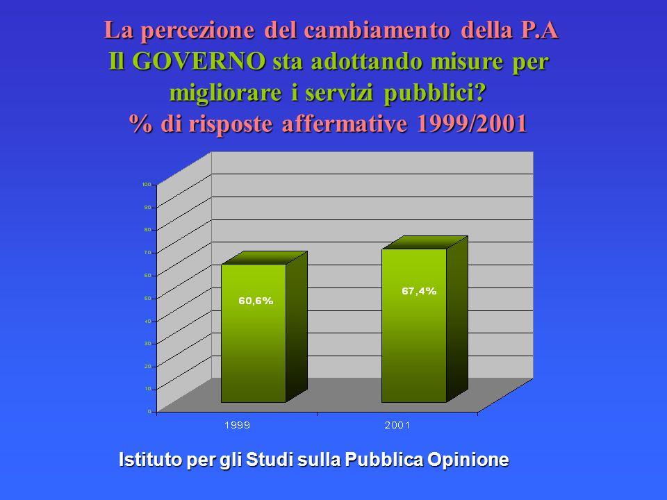 Istituto per gli Studi sulla Pubblica Opinione La percezione del cambiamento della P.A Il GOVERNO sta adottando misure per migliorare i servizi pubblici.