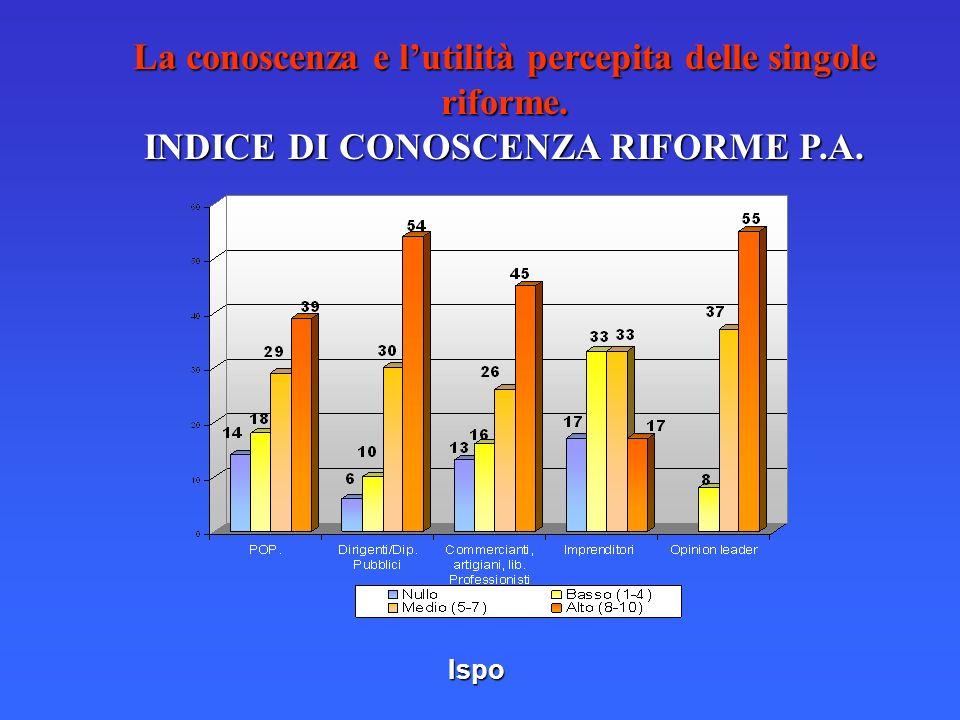 Ispo La conoscenza e lutilità percepita delle singole riforme. INDICE DI CONOSCENZA RIFORME P.A.