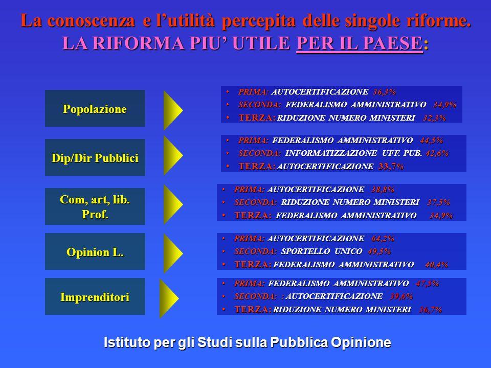 Istituto per gli Studi sulla Pubblica Opinione La conoscenza e lutilità percepita delle singole riforme.