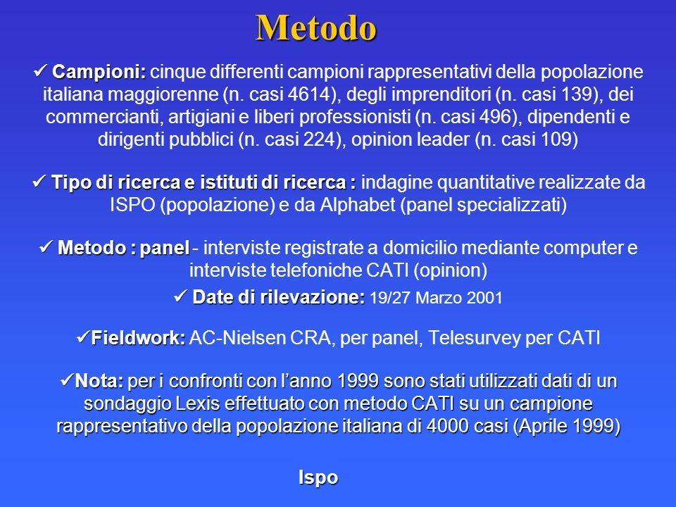 Campioni: Campioni: cinque differenti campioni rappresentativi della popolazione italiana maggiorenne (n. casi 4614), degli imprenditori (n. casi 139)
