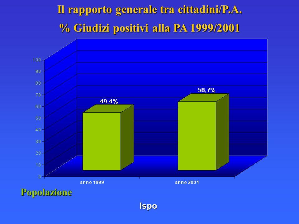 Ispo Il rapporto generale tra cittadini/P.A. % Giudizi positivi alla PA 1999/2001 Popolazione