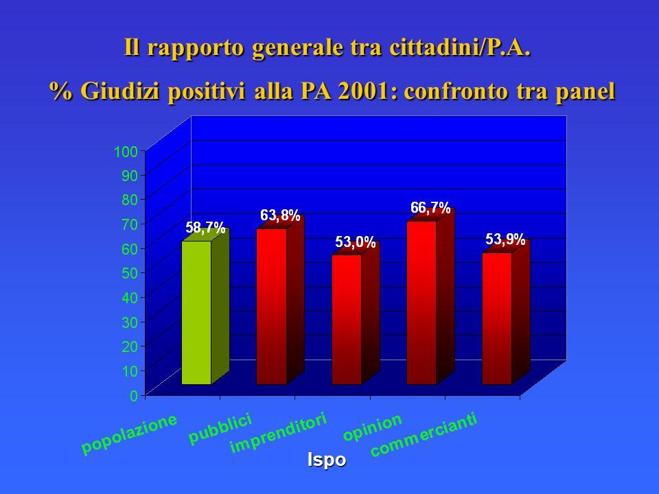 Ispo Il rapporto generale tra cittadini/P.A. % Giudizi positivi alla PA 2001: confronto tra panel
