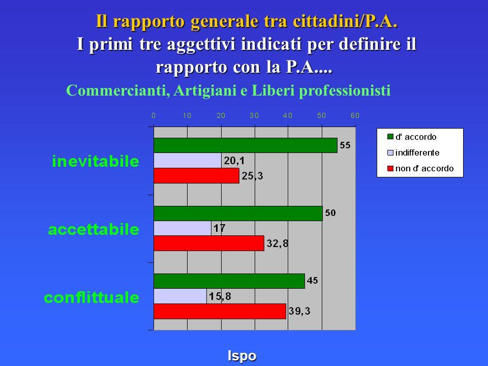 Il rapporto generale tra cittadini/P.A. I primi tre aggettivi indicati per definire il rapporto con la P.A.... Il rapporto generale tra cittadini/P.A.