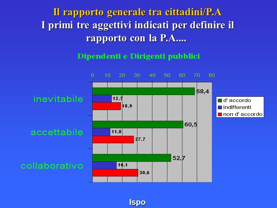 Il rapporto generale tra cittadini/P.A I primi tre aggettivi indicati per definire il rapporto con la P.A.... Il rapporto generale tra cittadini/P.A I
