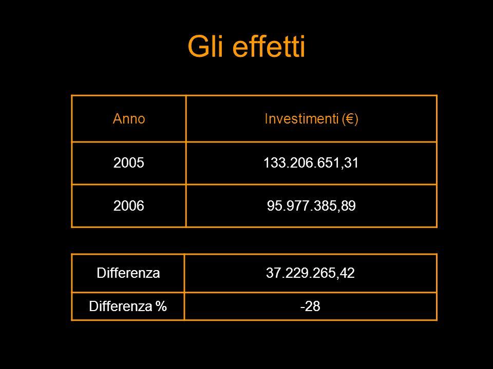 AnnoInvestimenti () 2005133.206.651,31 200695.977.385,89 Differenza37.229.265,42 Differenza %-28 Gli effetti