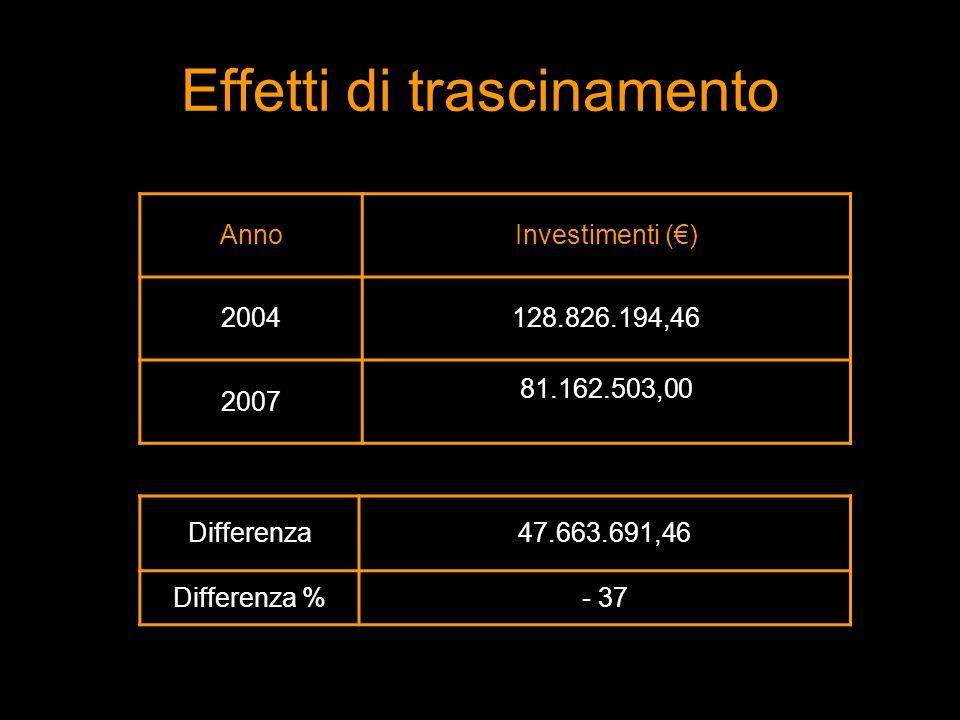 AnnoInvestimenti () 2004128.826.194,46 2007 81.162.503,00 Differenza47.663.691,46 Differenza %- 37 Effetti di trascinamento