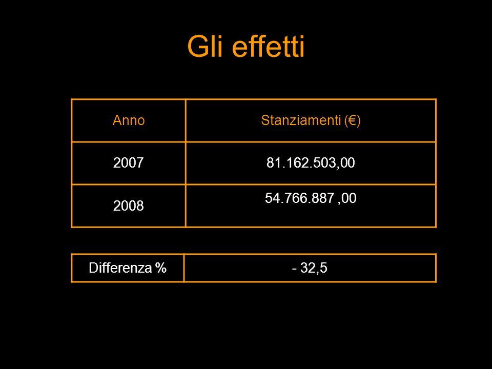 AnnoStanziamenti () 200781.162.503,00 2008 54.766.887,00 Differenza %- 32,5 Gli effetti