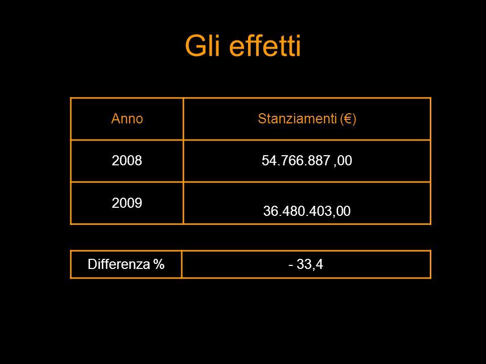 AnnoStanziamenti () 200854.766.887,00 2009 36.480.403,00 Differenza %- 33,4 Gli effetti