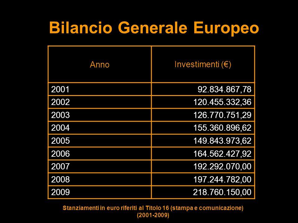 Bilancio Generale Europeo Stanziamenti in euro riferiti al Titolo 16 (stampa e comunicazione) (2001-2009) Anno Investimenti () 2001 92.834.867,78 2002