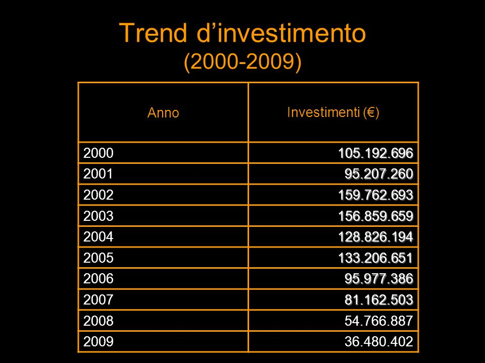 Trend dinvestimento (2000-2009) Anno Investimenti () 2000 105.192.696 105.192.696 2001 95.207.260 95.207.260 2002 159.762.693 159.762.693 2003 156.859