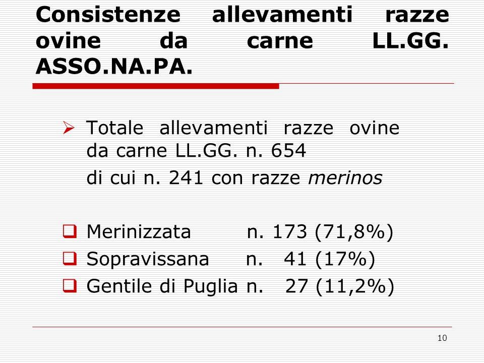 9 Consistenze razze ovine da carne LL.GG.(ASSO.NA.PA.) Totale capi iscritti ai LL.GG.