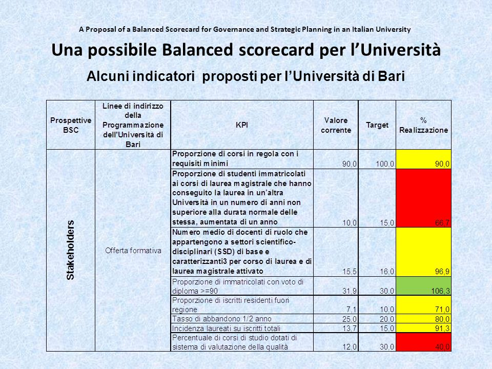 A Proposal of a Balanced Scorecard for Governance and Strategic Planning in an Italian University Una possibile Balanced scorecard per lUniversità Alc
