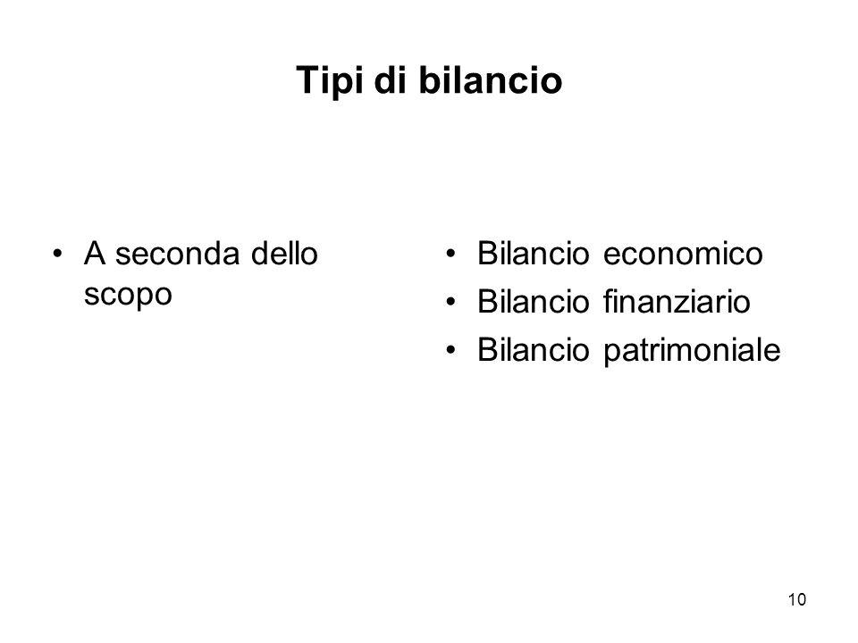10 Tipi di bilancio A seconda dello scopo Bilancio economico Bilancio finanziario Bilancio patrimoniale