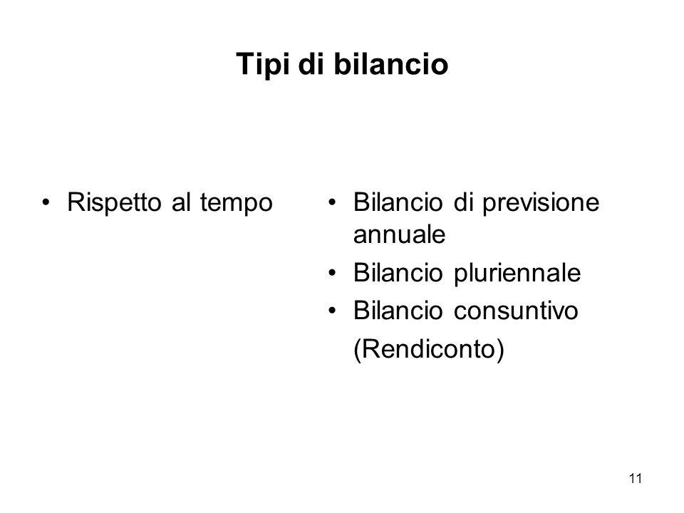 11 Tipi di bilancio Rispetto al tempoBilancio di previsione annuale Bilancio pluriennale Bilancio consuntivo (Rendiconto)