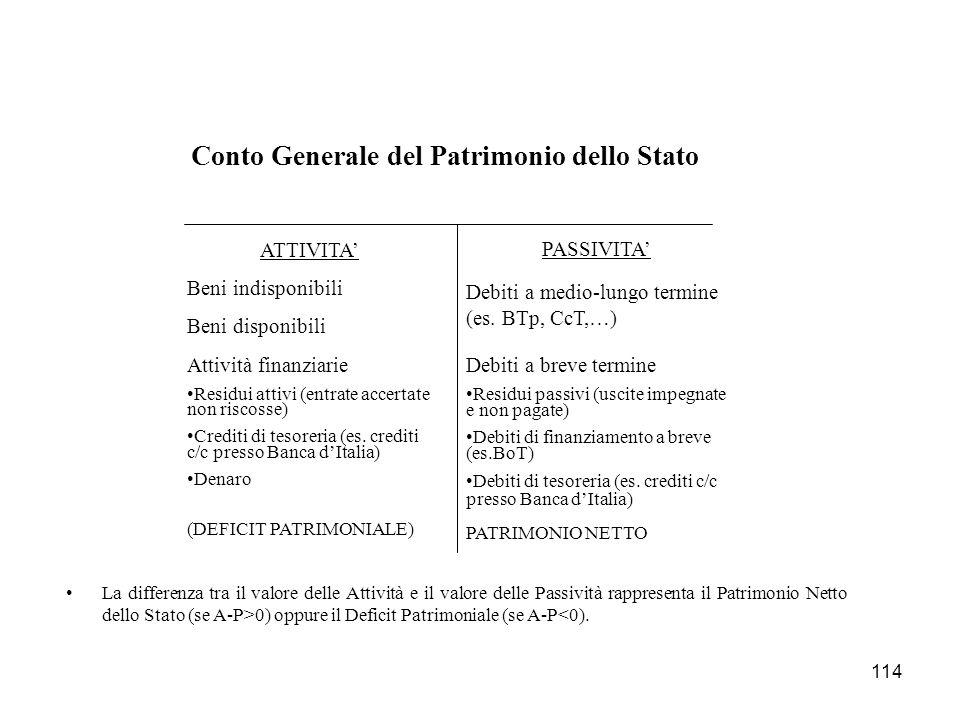114 Conto Generale del Patrimonio dello Stato ATTIVITA Beni indisponibili Beni disponibili Attività finanziarie Residui attivi (entrate accertate non riscosse) Crediti di tesoreria (es.