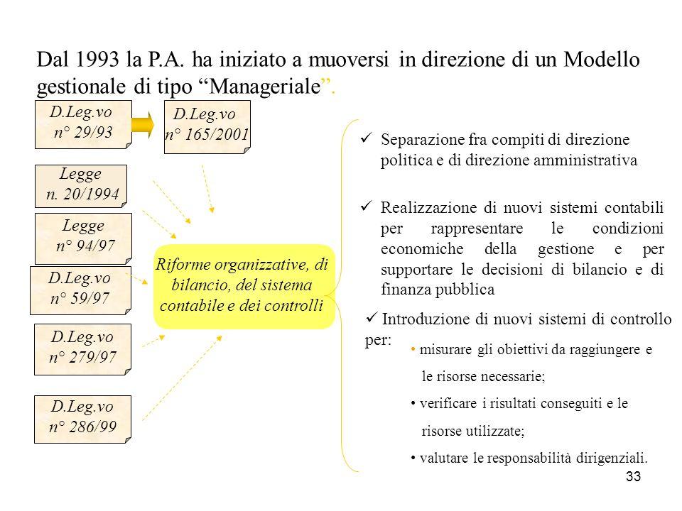 33 Dal 1993 la P.A.