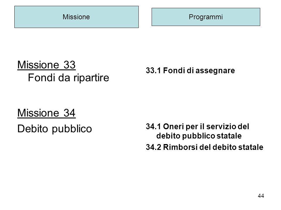 44 Missione 33 Fondi da ripartire Missione 34 Debito pubblico Missione Programmi 33.1 Fondi di assegnare 34.1 Oneri per il servizio del debito pubblico statale 34.2 Rimborsi del debito statale
