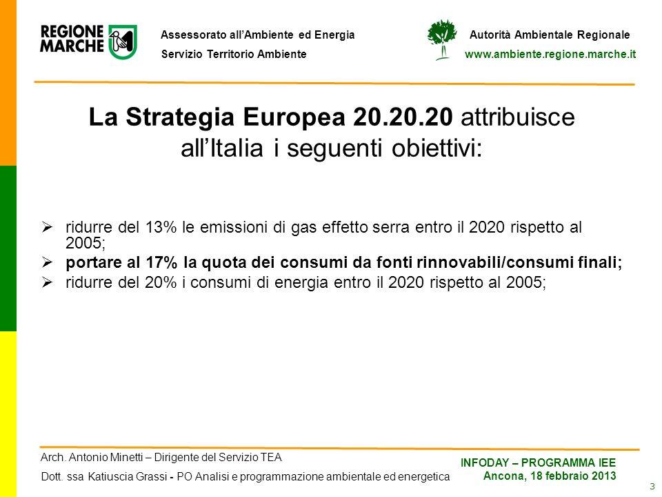 Arch. Antonio Minetti – Dirigente del Servizio TEA Dott. ssa Katiuscia Grassi - PO Analisi e programmazione ambientale ed energetica INFODAY – PROGRAM