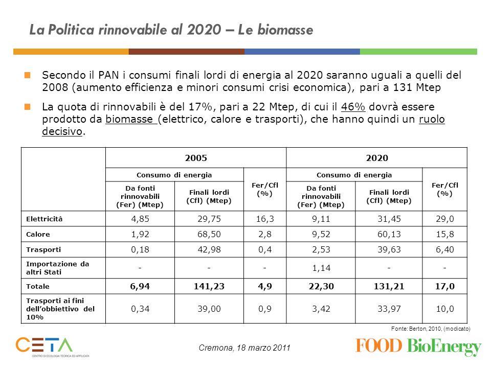 Cremona, 18 marzo 2011 La Politica rinnovabile al 2020 – Le biomasse Fonte: Berton, 2010 Energia elettrica Il contributo delle biomasse alla produzione di energia elettrica rinnovabile sarà complessivamente circa del 20%, di cui oltre la metà da biomasse solide Energia termica Il contributo delle biomasse alla produzione di energia termica sarà complessivamente quasi del 58% (+233% rispetto al 2005), di provenienza quasi esclusiva da biomasse solide