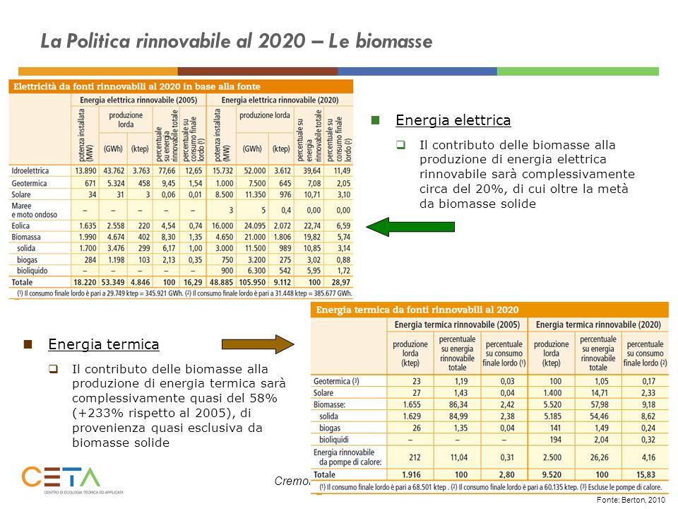 Cremona, 18 marzo 2011 La Politica rinnovabile al 2020 – Le biomasse Fonte: Berton, 2010 Energia elettrica Il contributo delle biomasse alla produzion