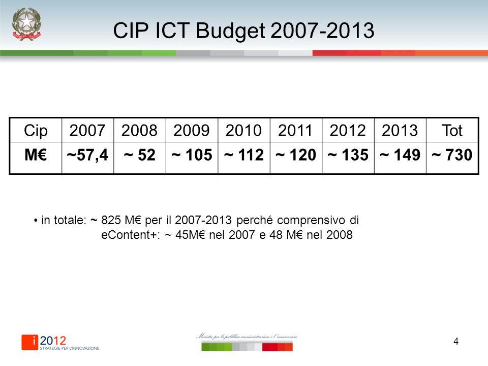 4 CIP ICT Budget 2007-2013 Cip2007200820092010201120122013Tot M~57,4~ 52~ 105~ 112~ 120~ 135~ 149~ 730 in totale: ~ 825 M per il 2007-2013 perché comprensivo di eContent+: ~ 45M nel 2007 e 48 M nel 2008