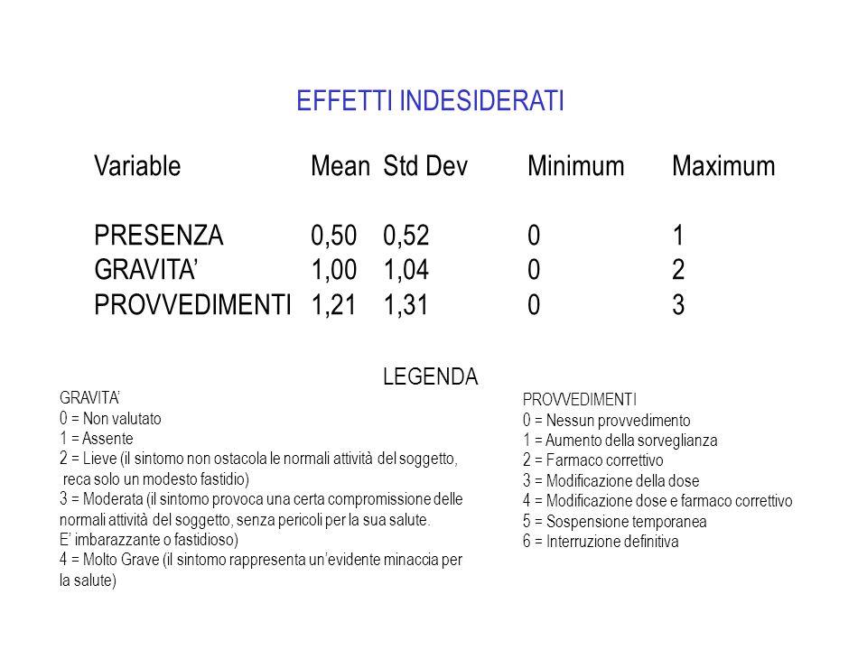 VariableMeanStd DevMinimumMaximum PRESENZA0,500,5201 GRAVITA1,00 1,0402 PROVVEDIMENTI1,211,3103 PROVVEDIMENTI 0 = Nessun provvedimento 1 = Aumento del